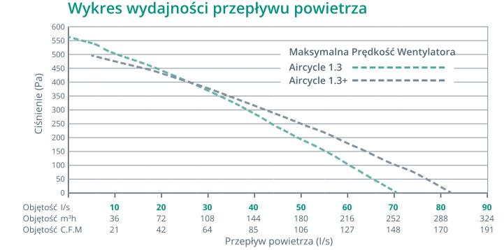 aircycle 1.3