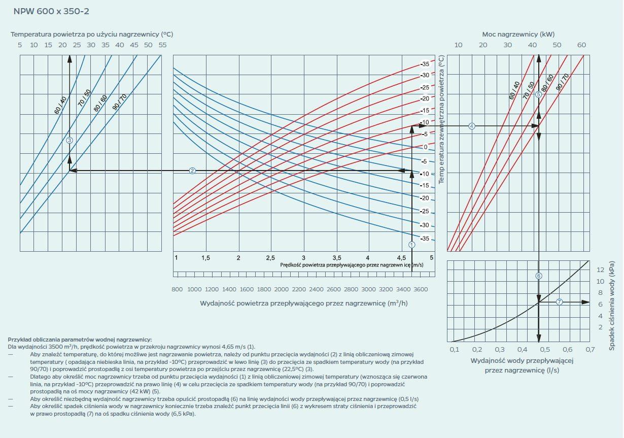 wykres 10