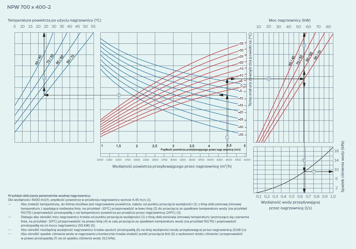 wykres 12