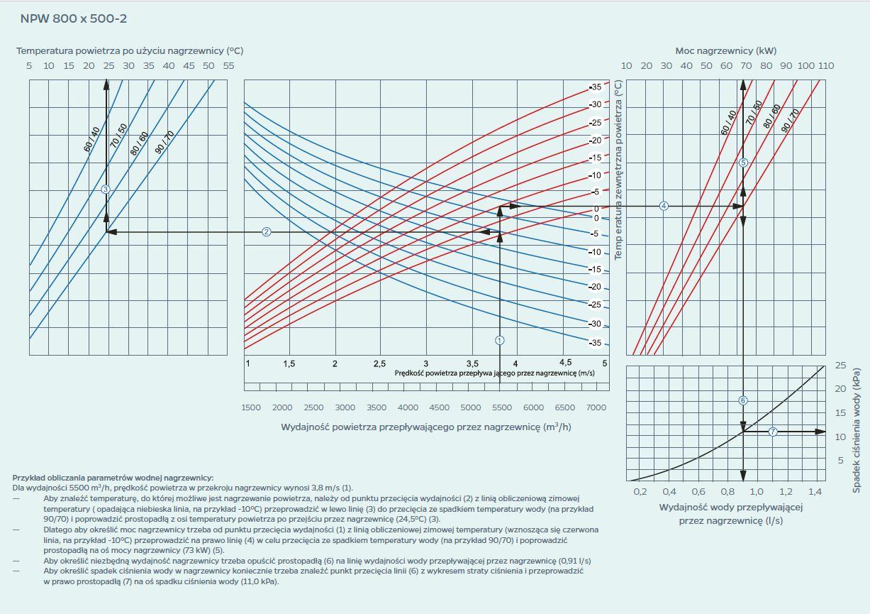 wykres 14