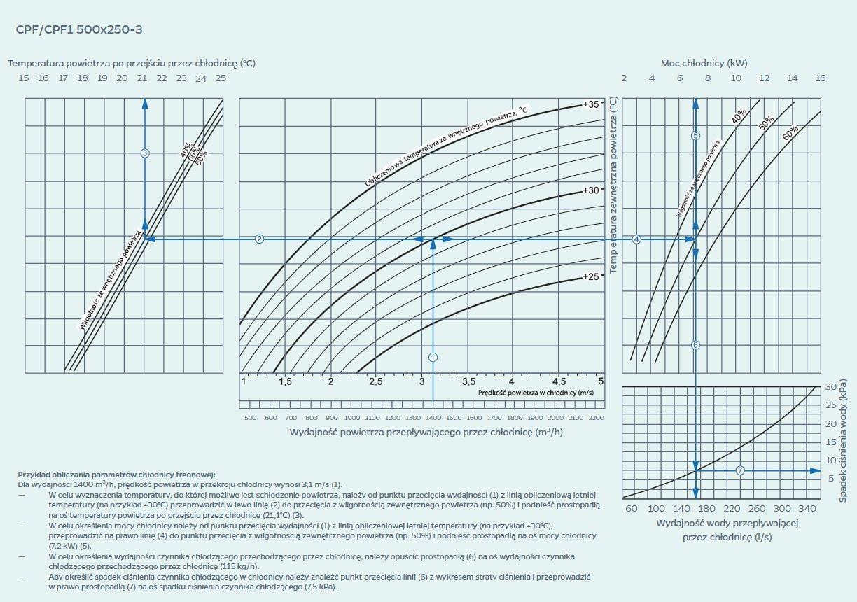 wykres 3