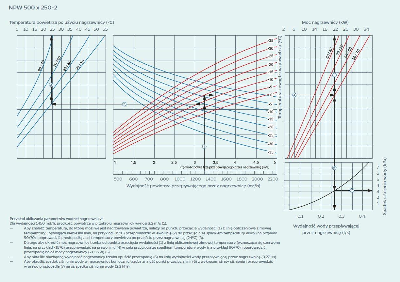 wykres 4
