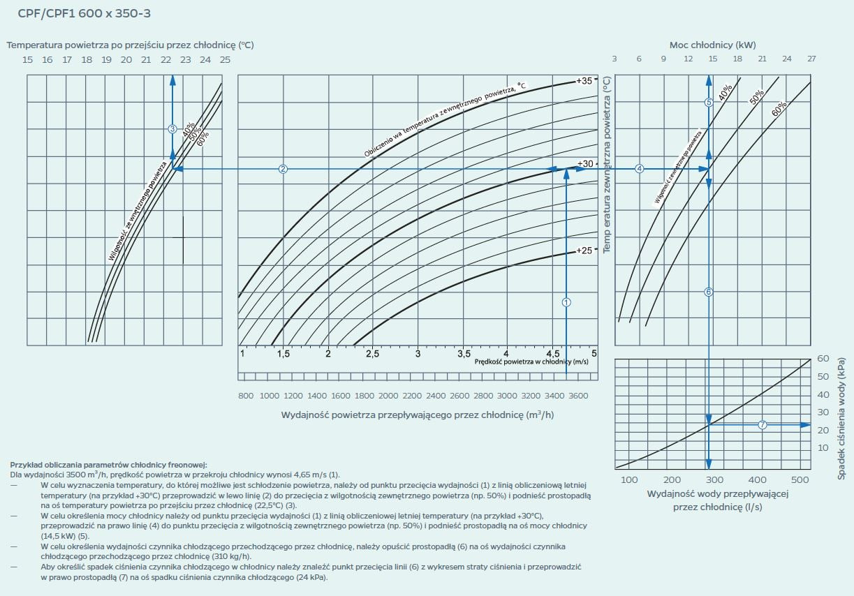 wykres 5