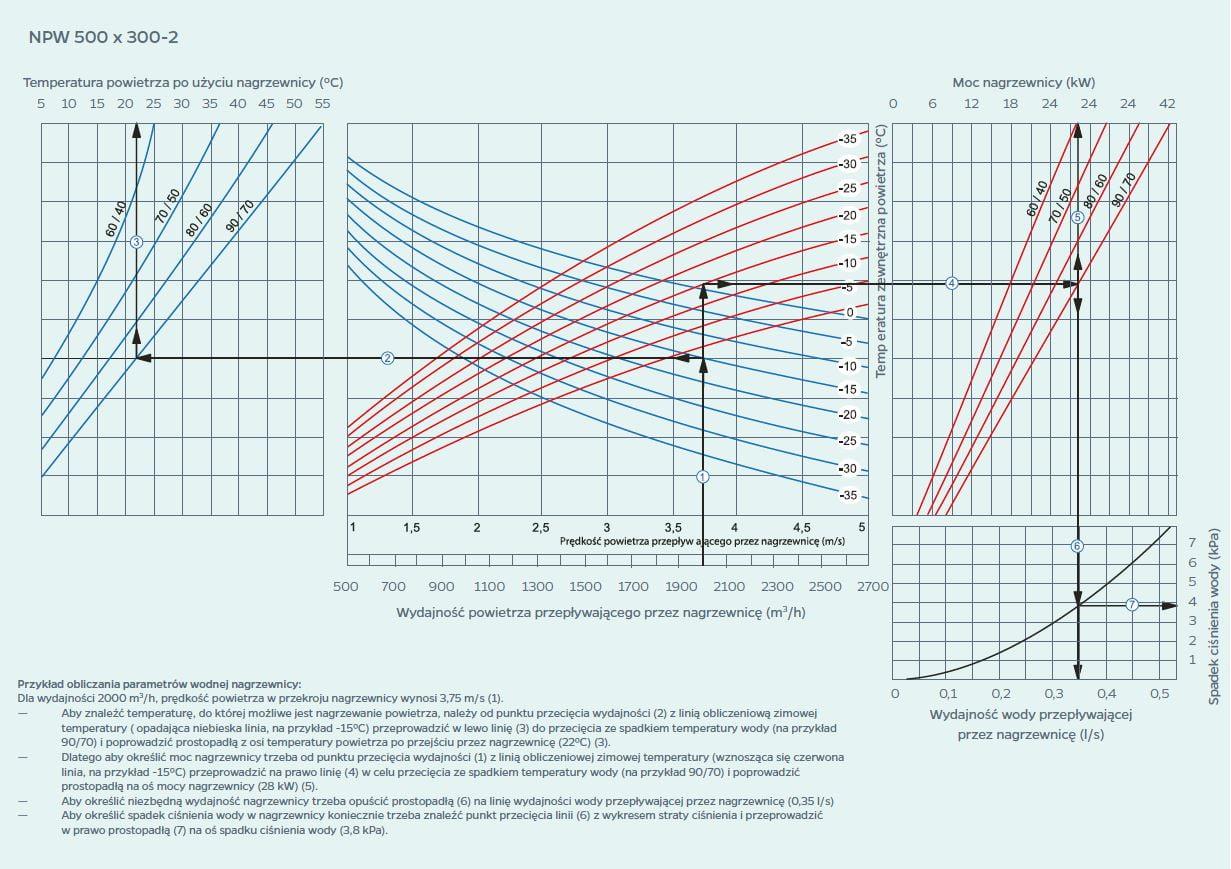 wykres 6