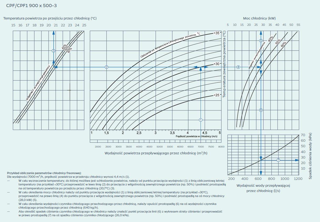 wykres 8