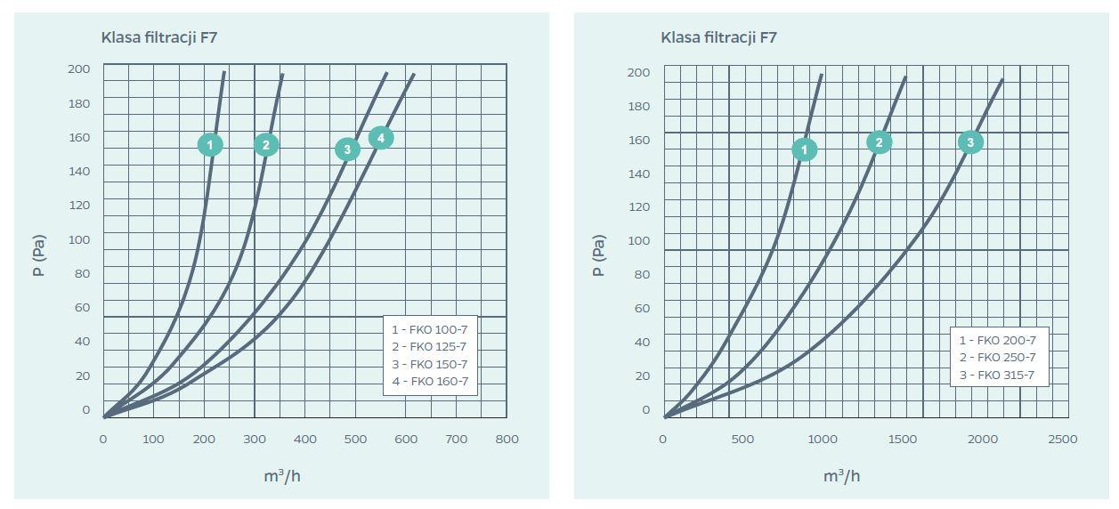 wykresy 3