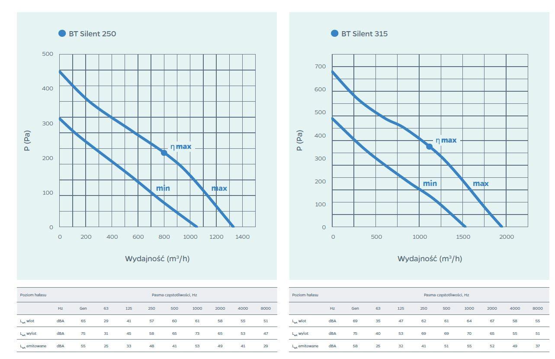 wykresy do char 2